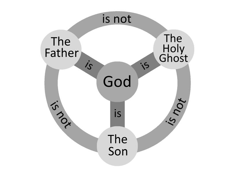 Trinity explained